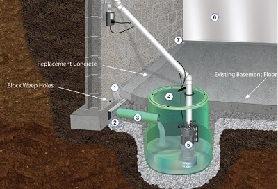 Sump pump installation and repair in Nashville, TN - Ground Up Foundation Repair.